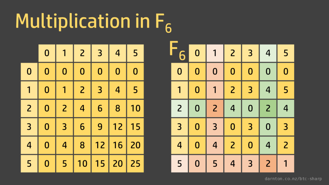 MultiplicationF6.png