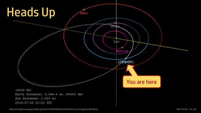 Asteroid2019OKOrbit.png